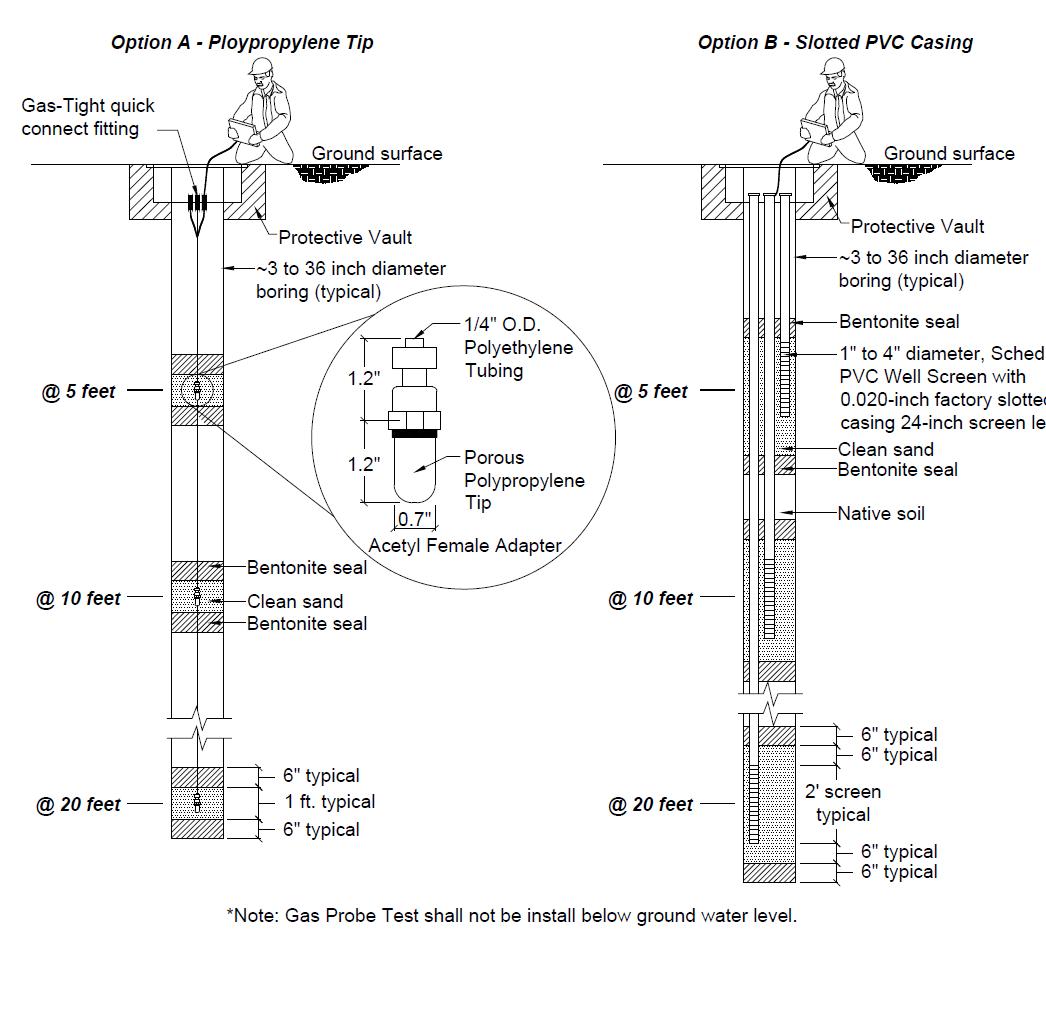 GAS PROBE FOR METHANE GAS TESTING EQUIPMENT SET-UP