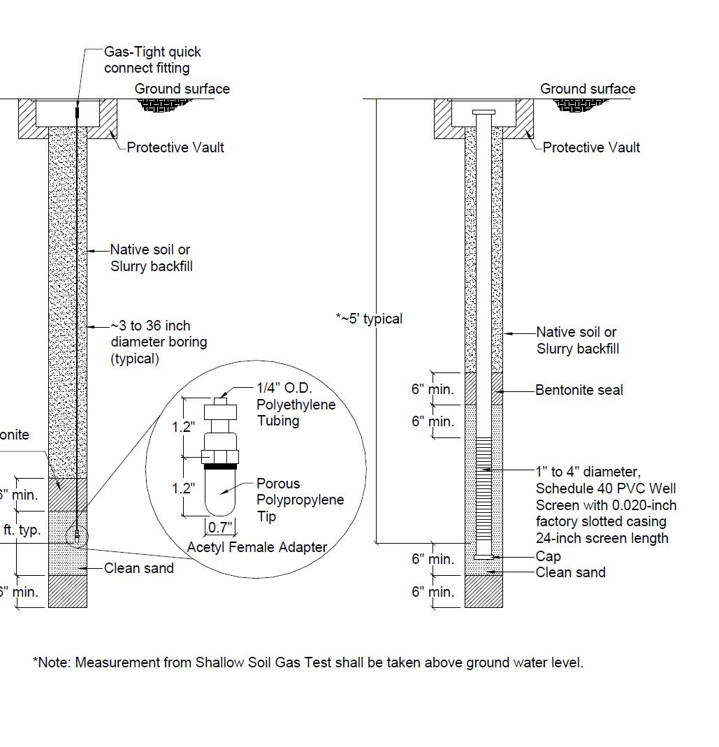 SHALLOW METHANE GAS TESTING EQUIPMENT SET-UP
